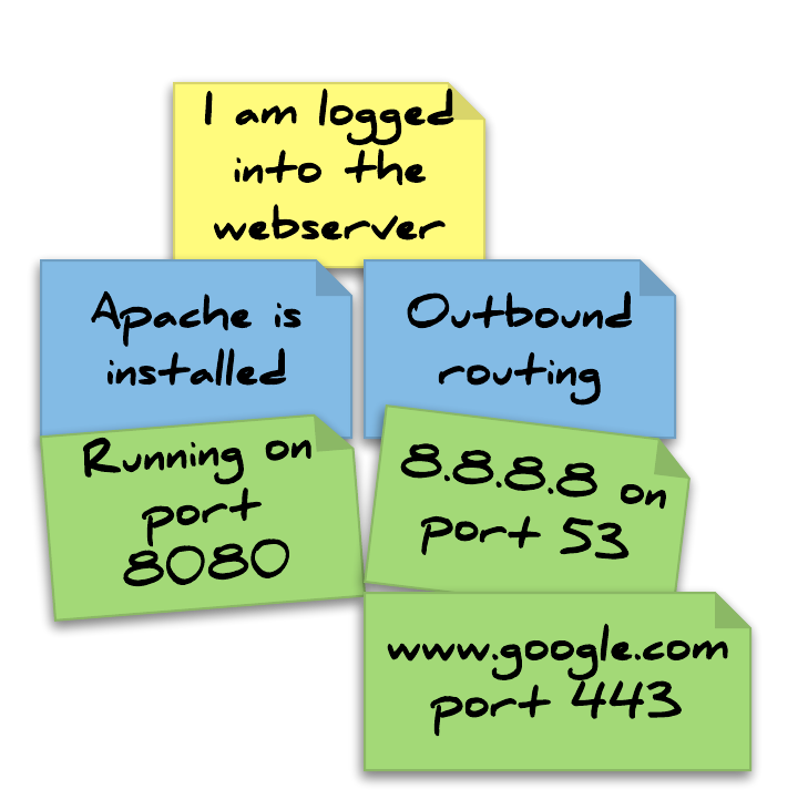 Example Infrastructure Mapping Output