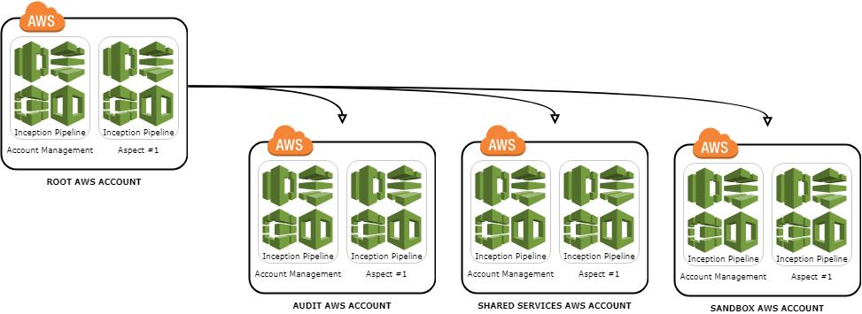 aws accounts