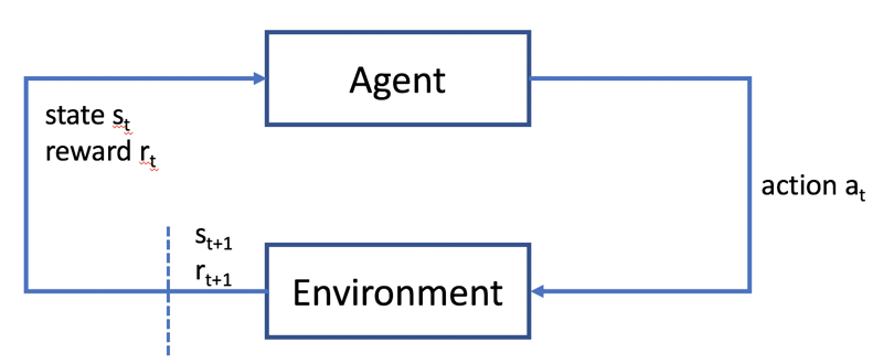 reinforcement learning cycle