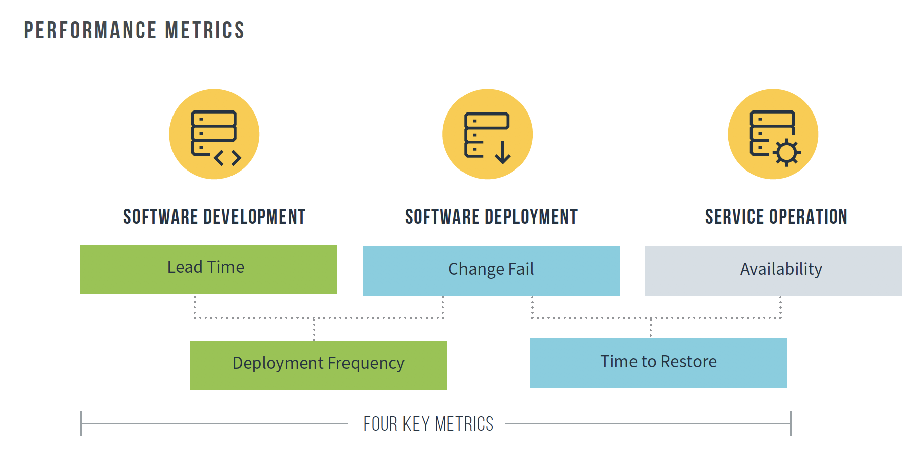 Accelerate state of DevOps 2019 metrics pg16