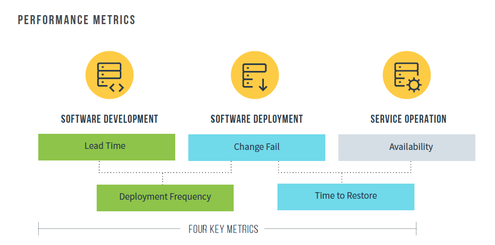 The Four Key Metrics by DevOps Research and Assessment